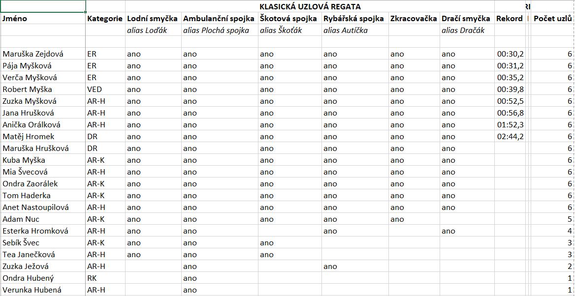 Aktuální výsledky uzlové regaty.